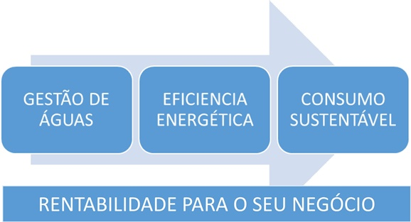 Painel energia solar residencial onde comprar